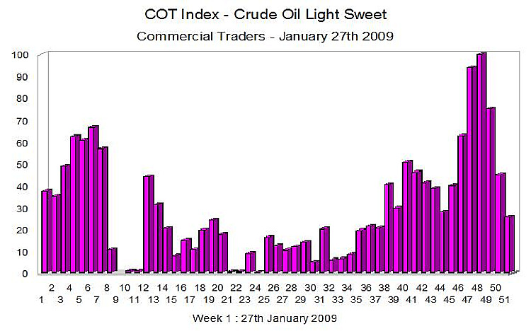 COT Index - Weekly Report Crude Oil January 27th 2009