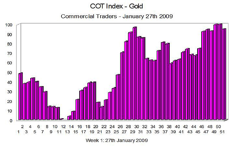 COT Index Gold - 28th January 2009