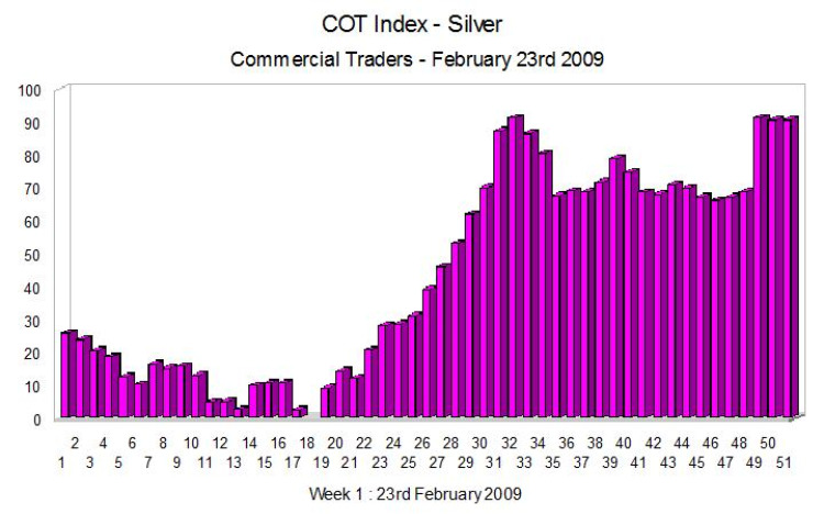 COT Index For Silver - Week Ending 20th Febraury 2009