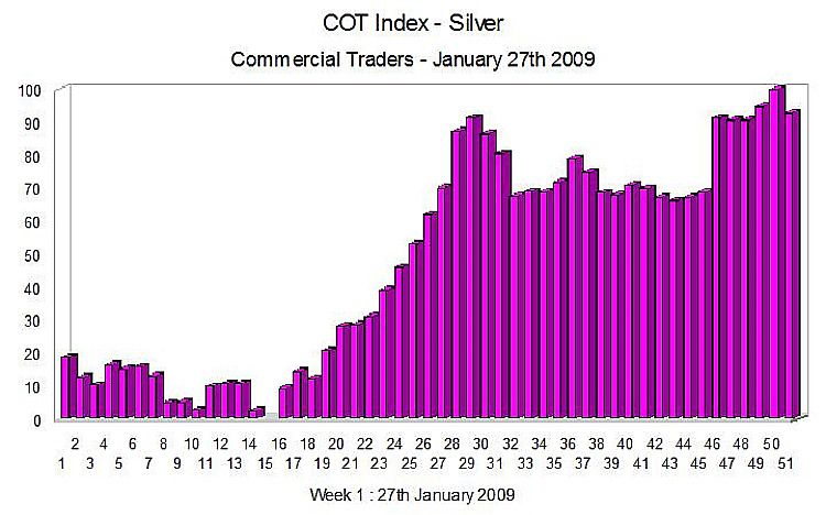 COT Report - Silver Index 27th January 2009