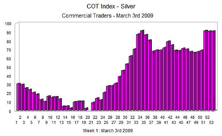 COT Index Silver - 6th March 2009