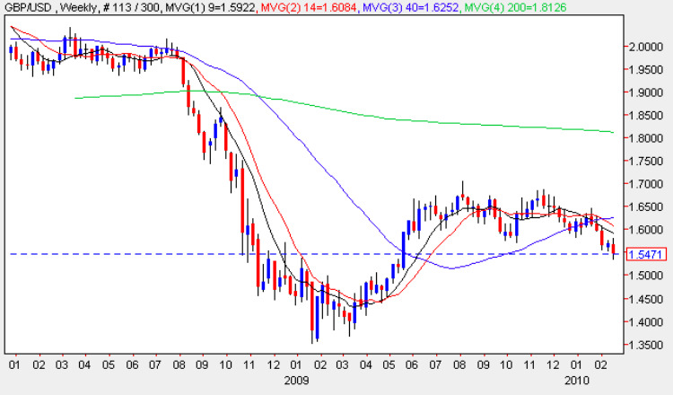 GBP/USD Weekly Chart Spot Market rates