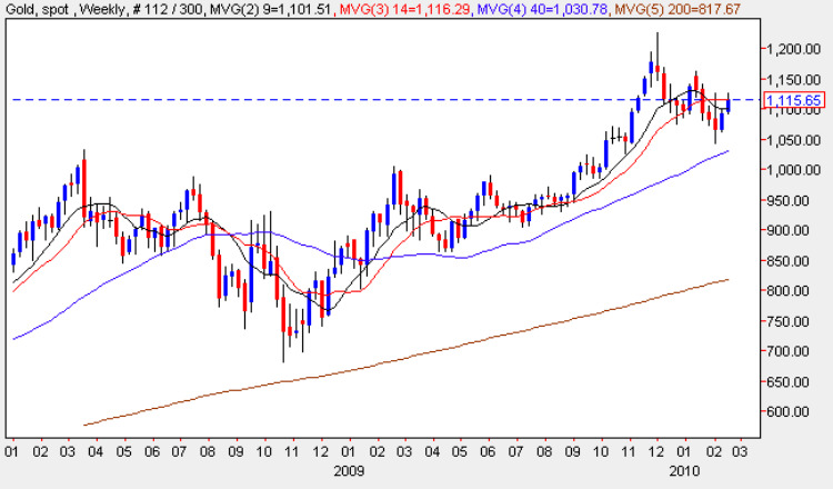 Spot gold  weekly chart